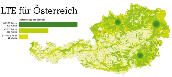 LTE in Österreich